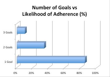 Likelihood_of_Adherence